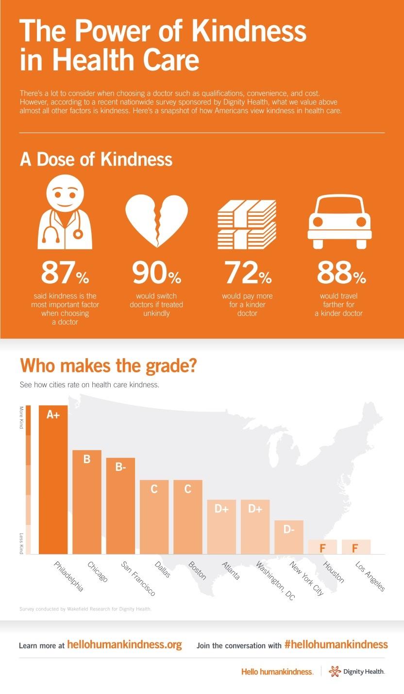 Kindnessinhealthcare