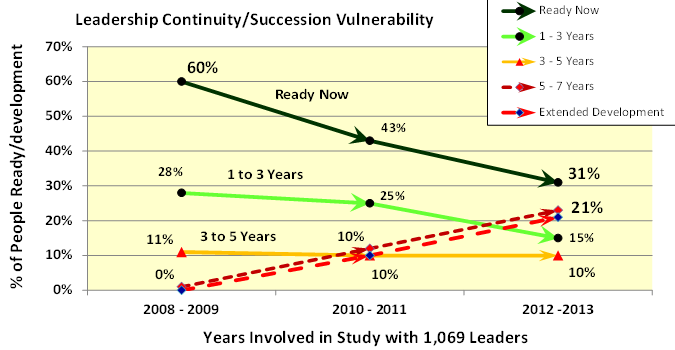 Leadershipcontinuity3