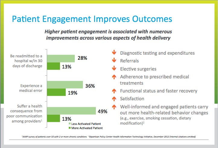 """patient engagement Empower patients and providers with next-generation patient engagement technology in an industry where the term """"patient engagement"""" is used to define everything from simple, piecemealed patient communication solutions to antiquated patient portals, bridge is setting a new standard for patient engagement solutions."""