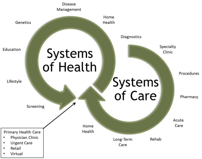 Systemsofcare
