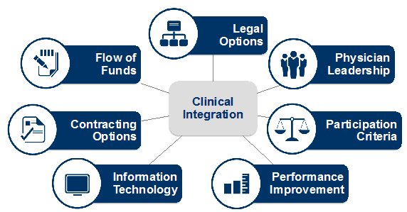 components of clinical integration