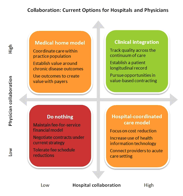 The 4 Pillars of Clinical Integration: A Flexible Model for