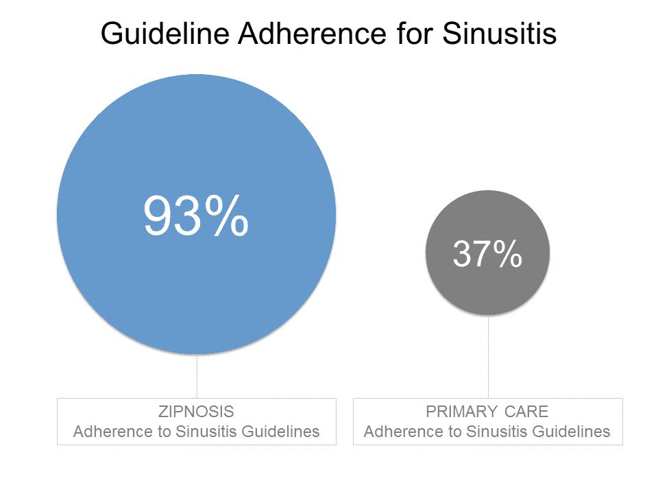 sinusitisadherence