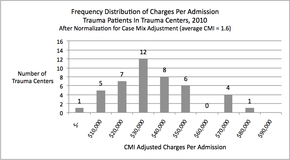Frequency Distribution of Charges Per Admission of Trauma Patients in Trauma Centers, 2010. After Normalization for Case Mix Adjustment (average CMI = 1.6).
