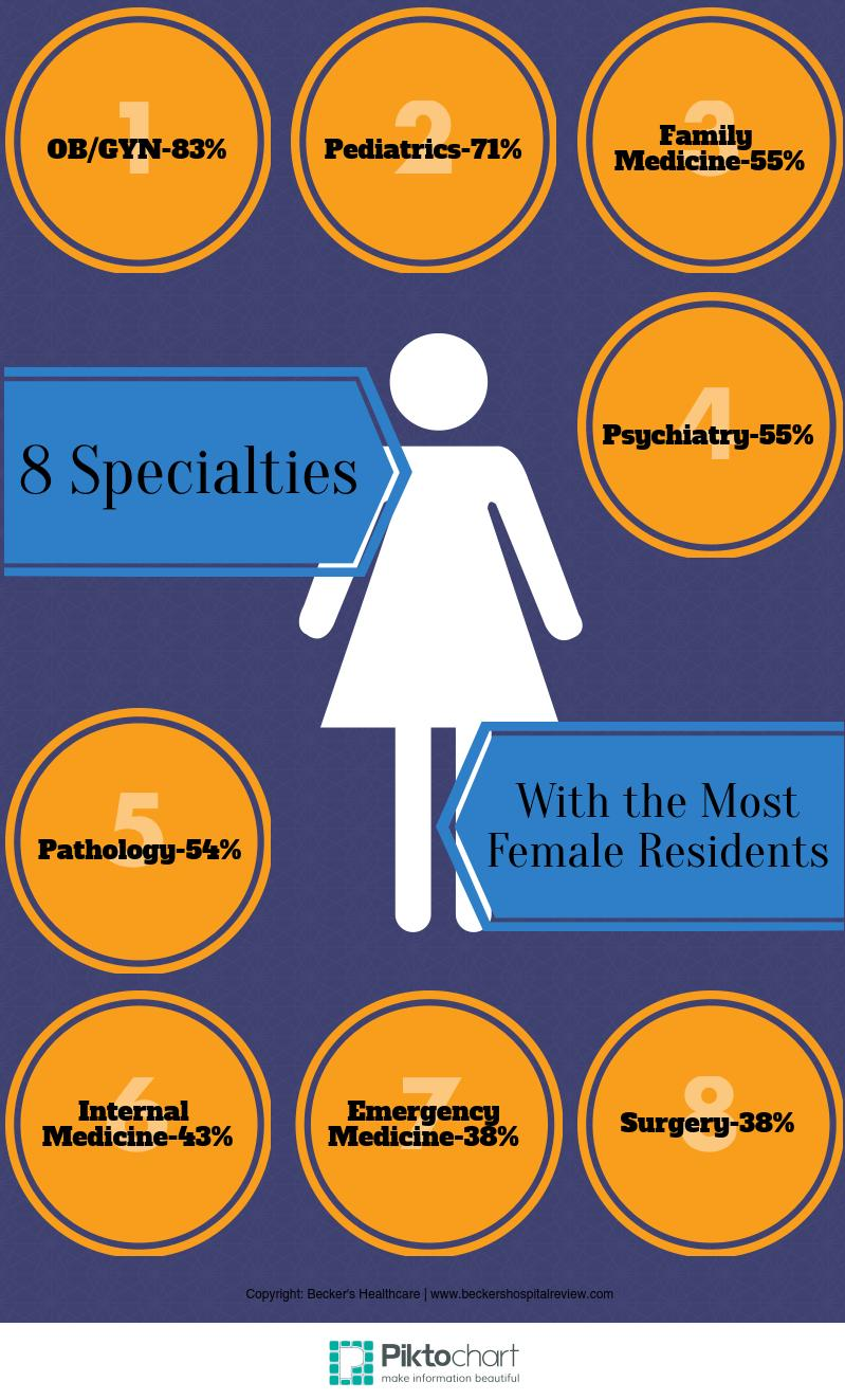 Female residents - infographic