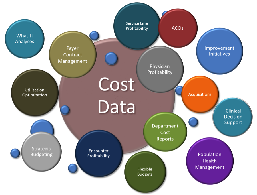 the importance of cost accounting Cost accounting is the process of collecting and interpreting information to determine how an organization earns and uses funds there are multiple advantages to using cost accounting, since it provides vastly more actionable information than the financial statements produced through financial accounting here are the key.