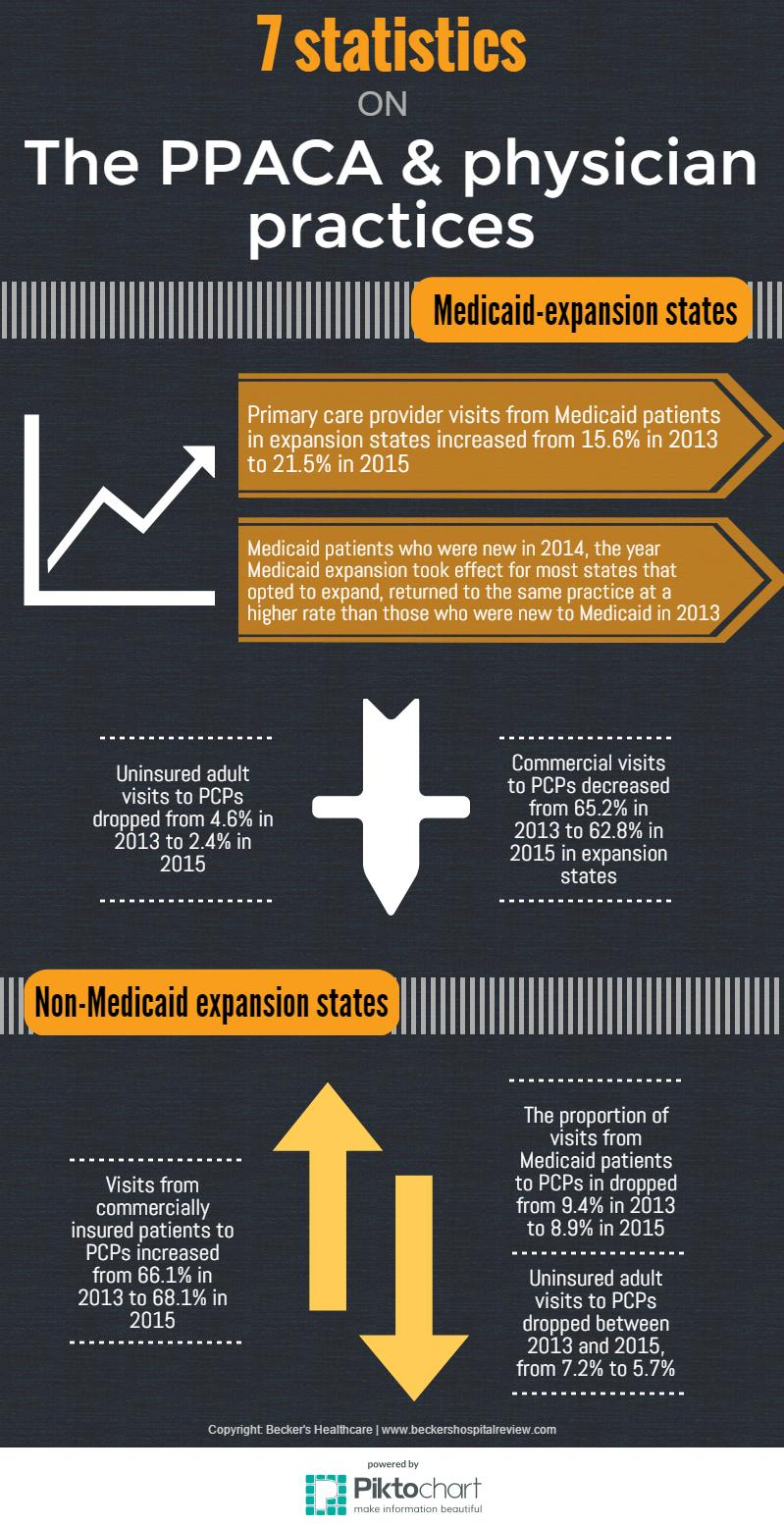 PPACA&physician practices-use