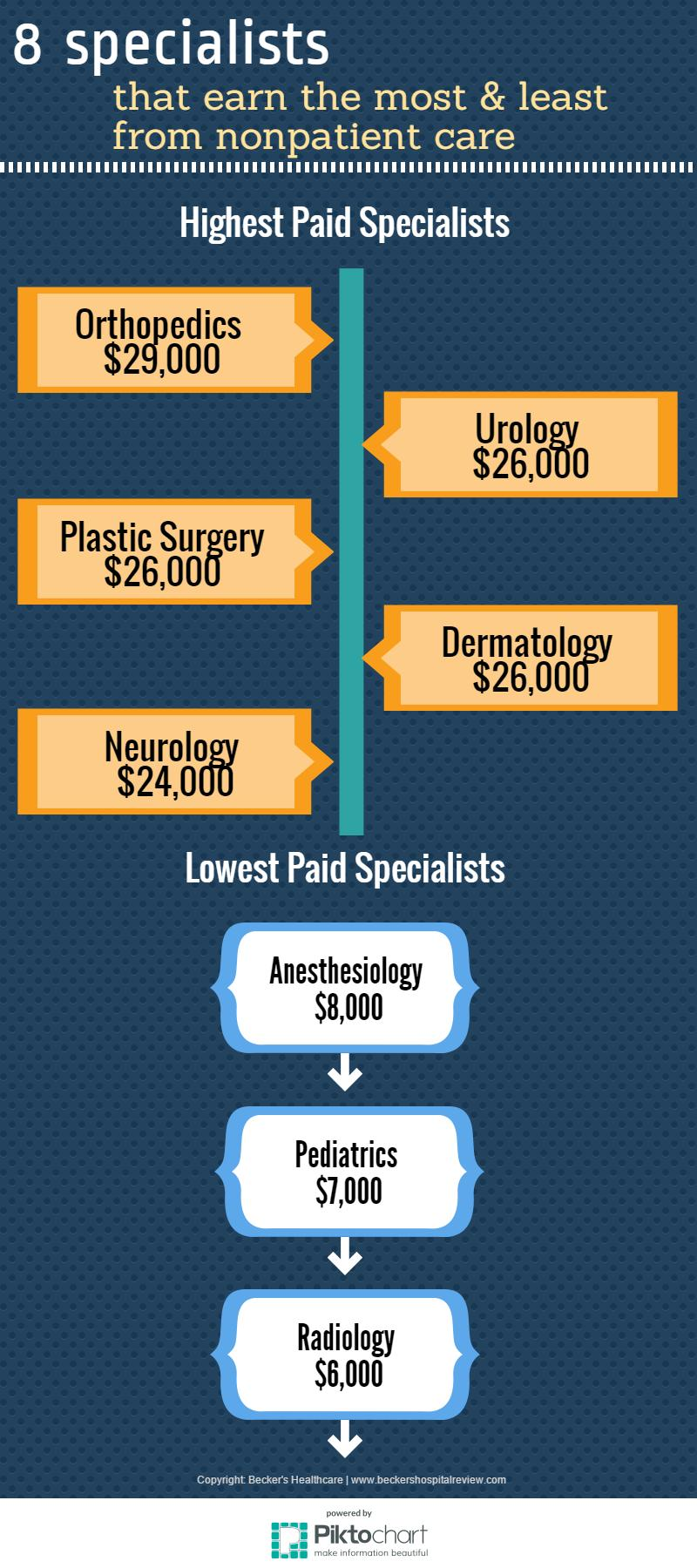 Specialists - earning most & least for nonpatient care