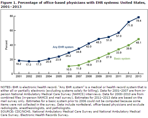office based physicians ehr 2001-2013 2