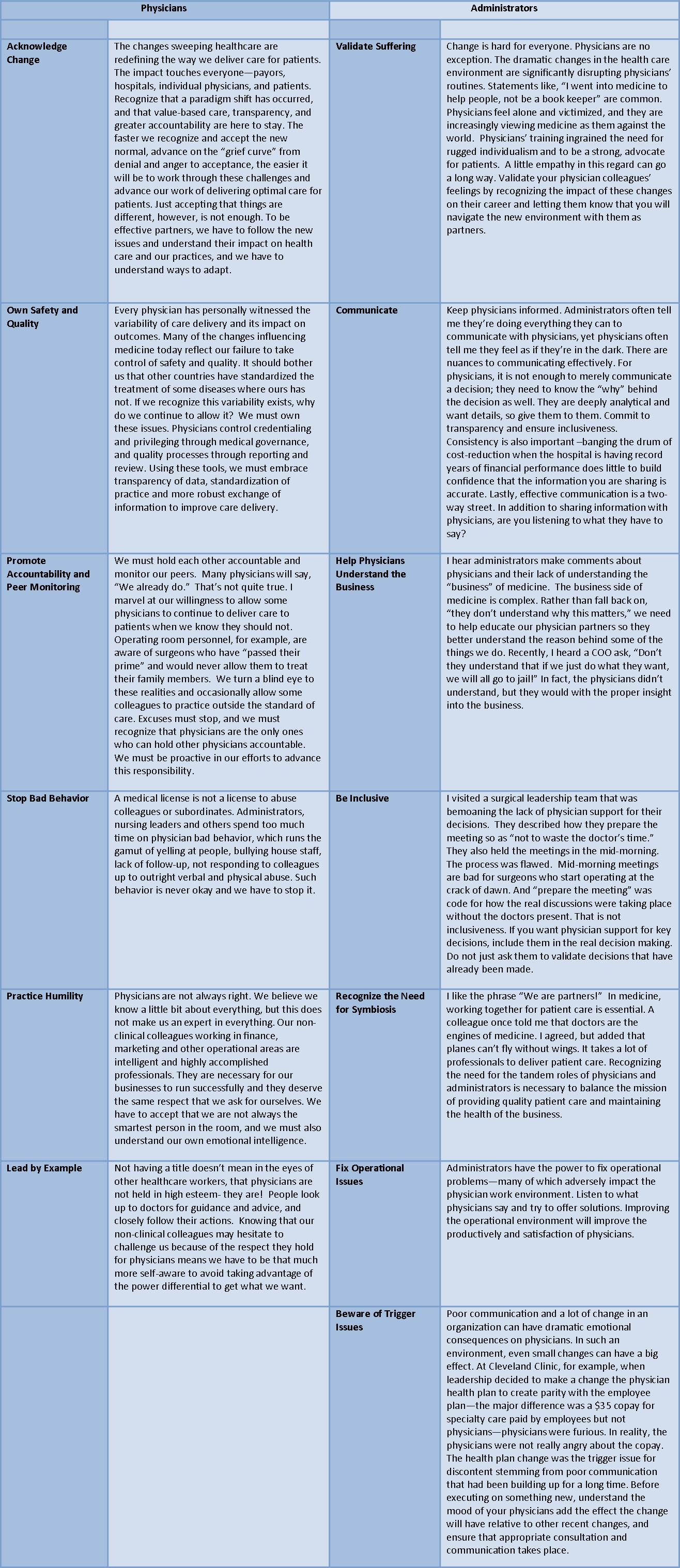 Physician Responsibility Matrix Table