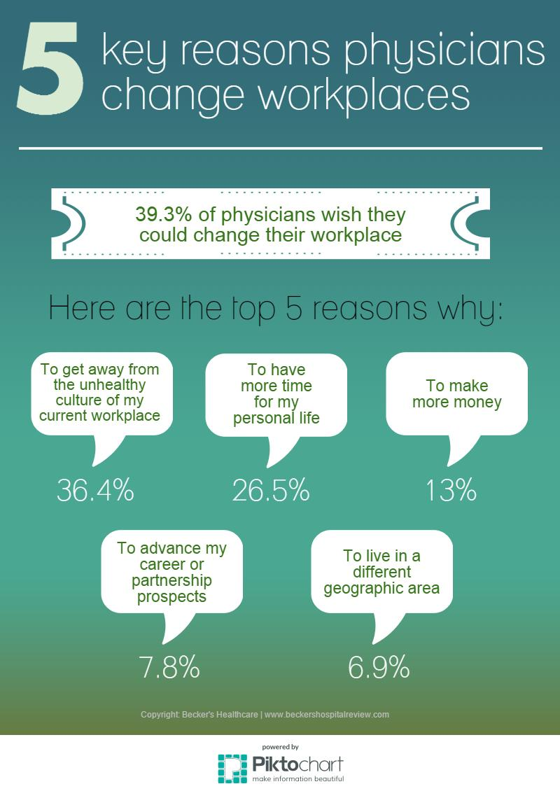 Physicians changing workplaces