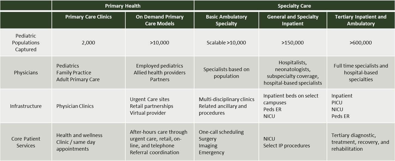 Pediatrics Models
