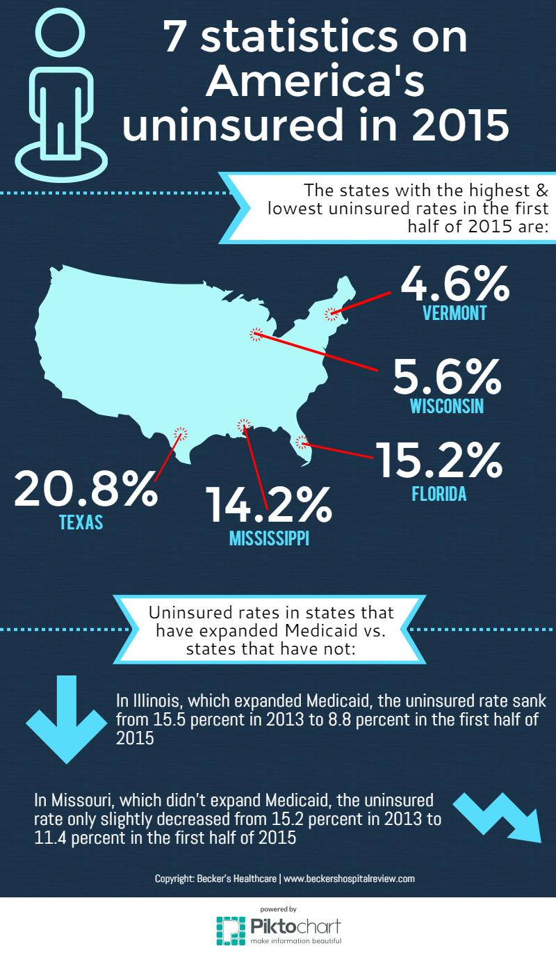 Uninsured rates 2
