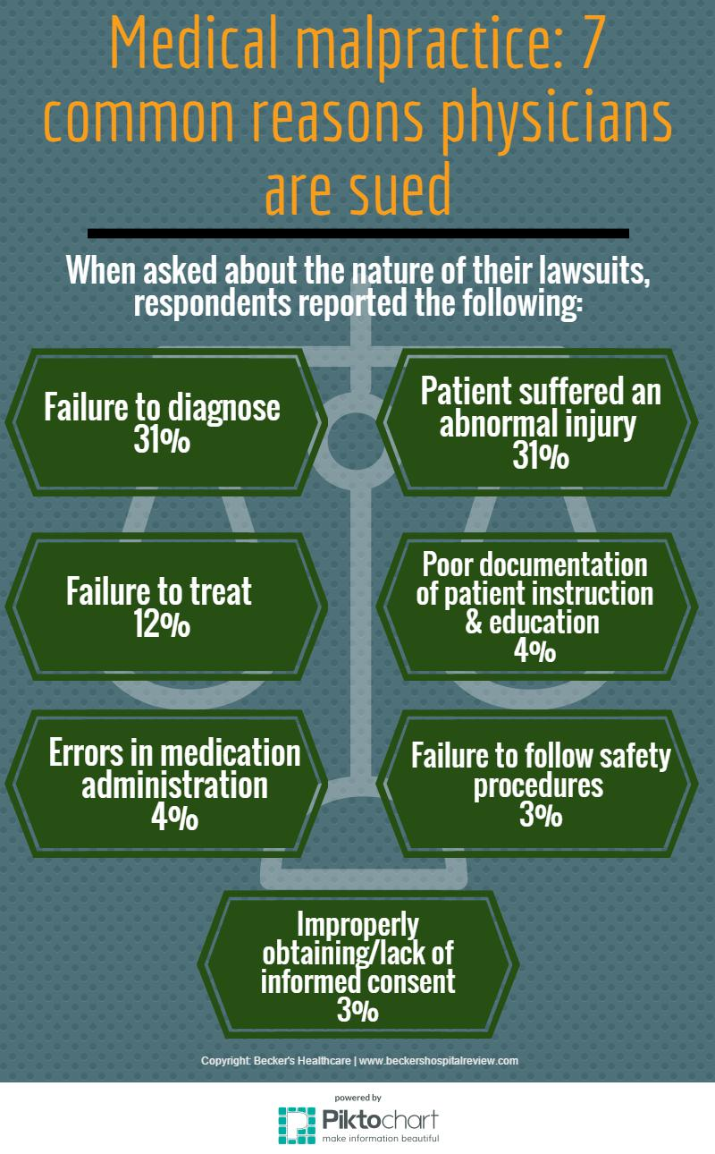 7 common reasons physicians get sued