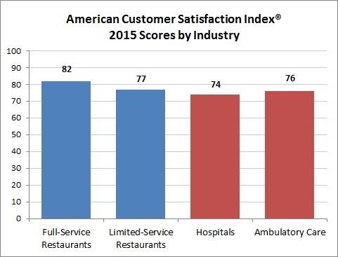 Satisfaction Graph