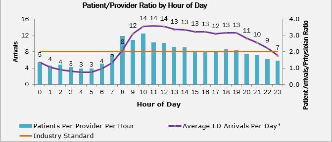 ER Graph