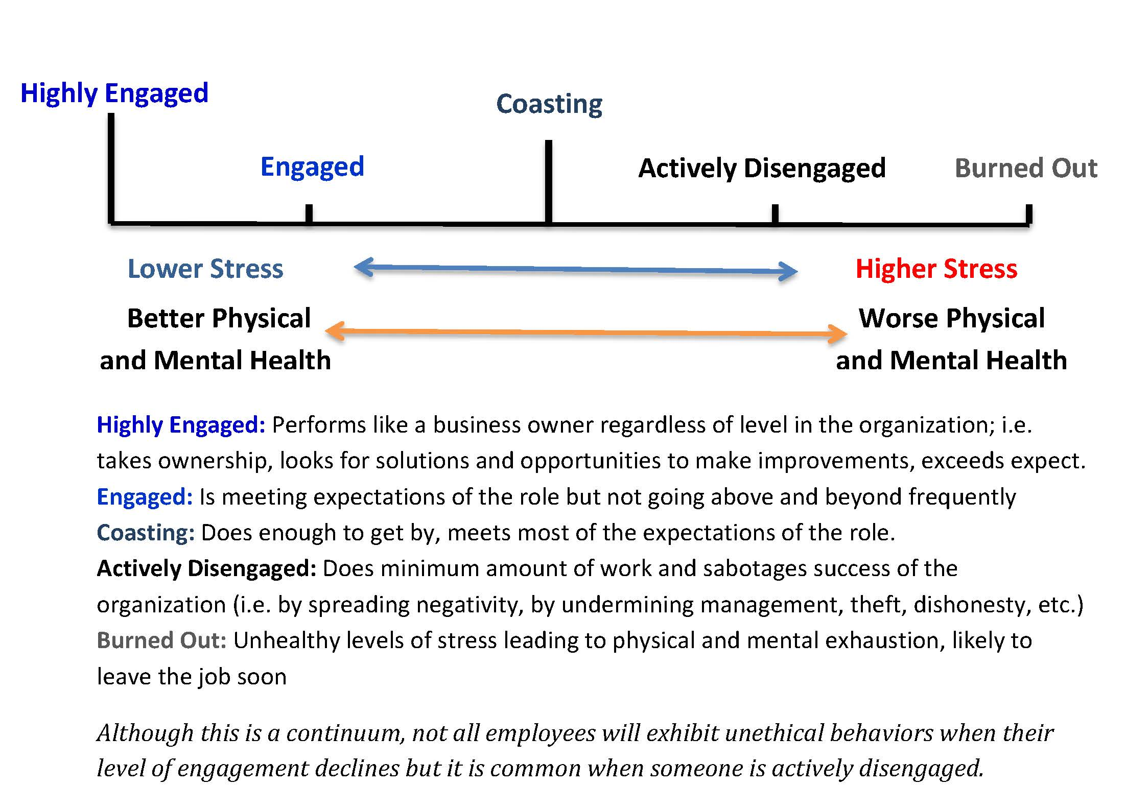 Employee Engagement to Burnout continuum