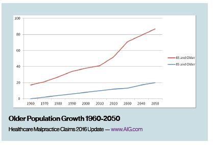 older population