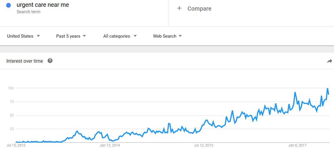 01 google trends for urgent care