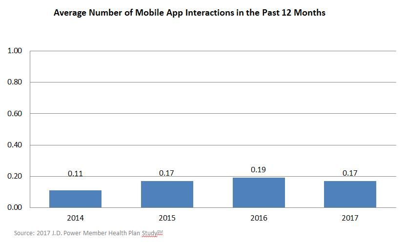 03 Number of Mobile App Interactions
