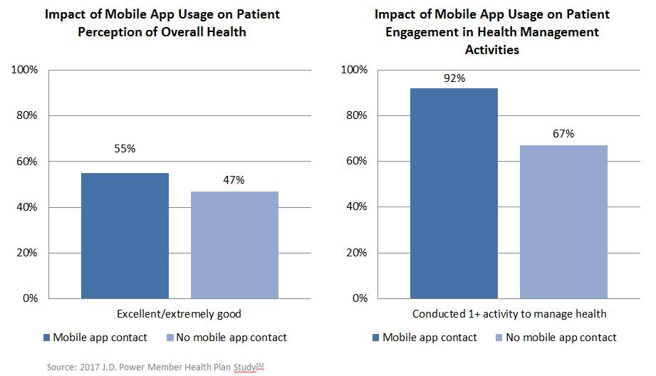 07 Impact of Mobile App Usage