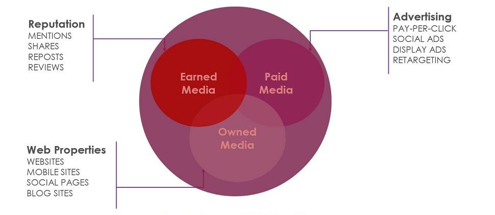 balanced media venn diagram