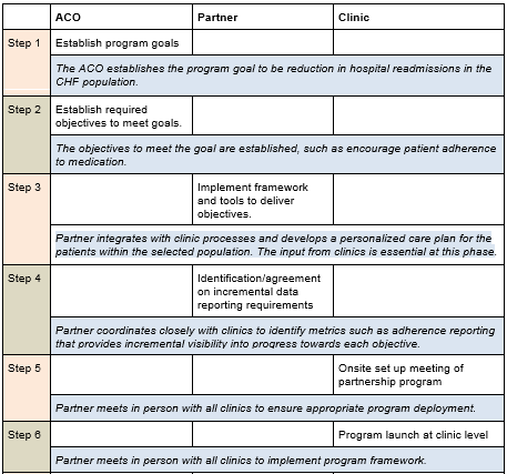 Participant Roles Steps 1 6
