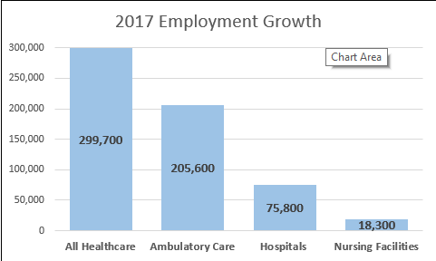 Healthcare jobs in 2017: Rising demand overcame policy uncertainty