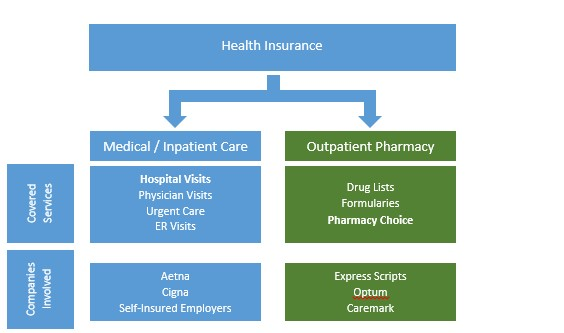 The health system pharmacist wants to manage specialty pharmacy care