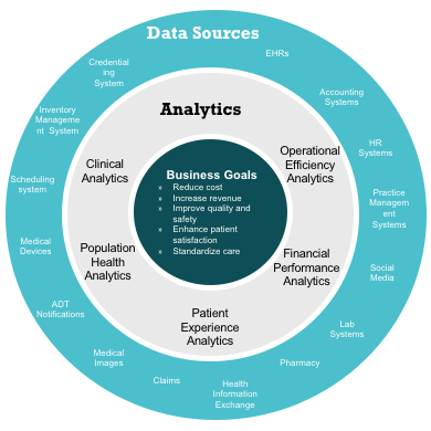 Figure 1  Business Goals Supported by Data Analytics