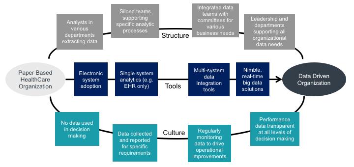 Figure 2  Transitioning to a Data Driven Organization