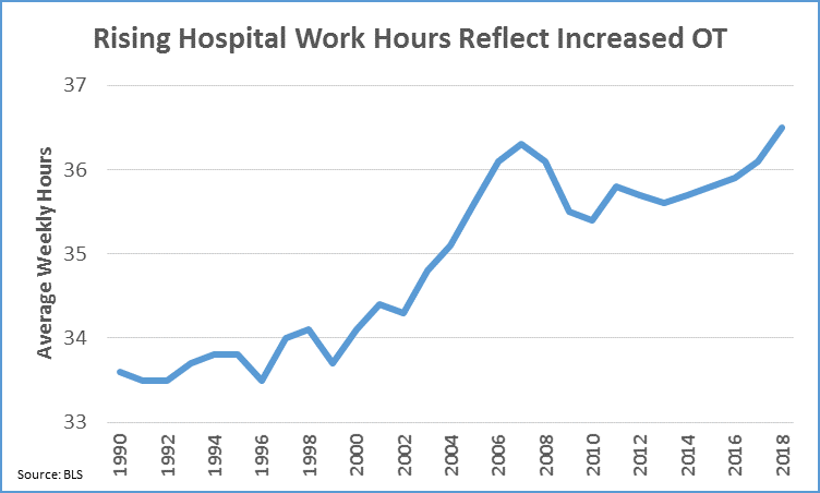 Rise in healthcare overtime threatens patient safety, nurse turnover