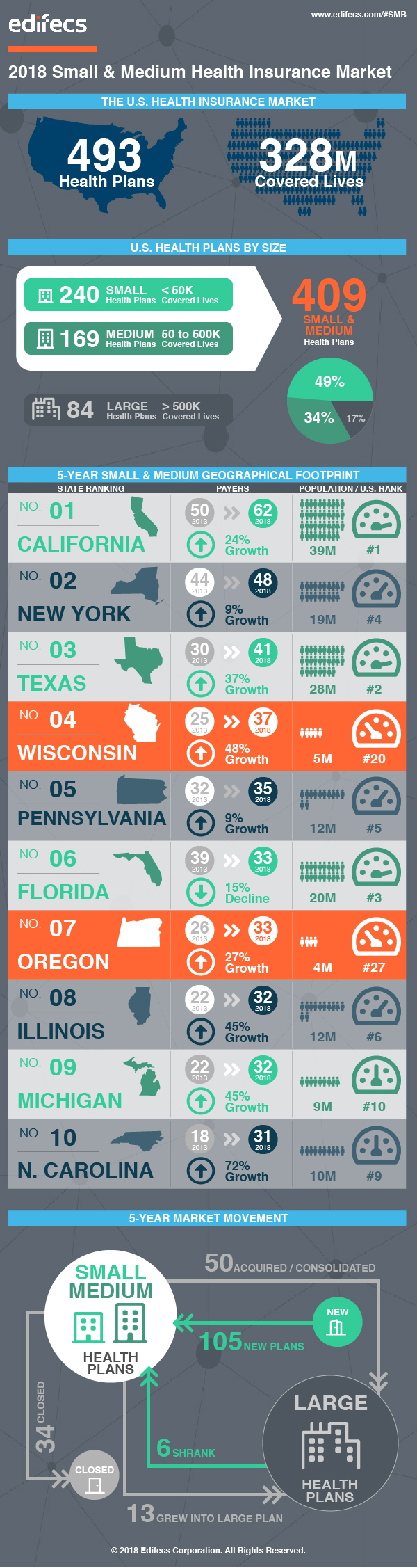 Top 10 States in the SMB Health Insurance Market
