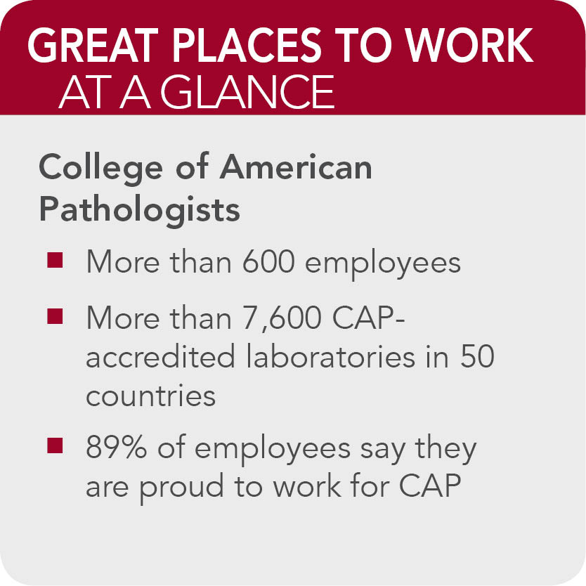 Colleg  of American Pathologists Facts