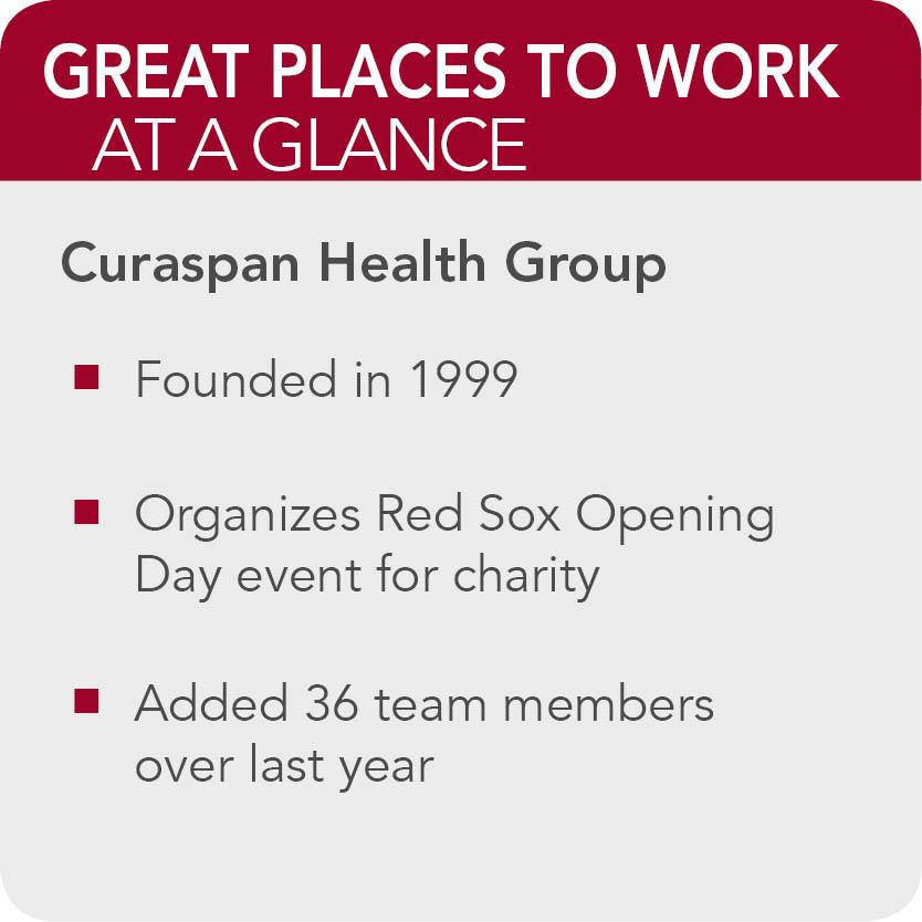 Curaspan Health Group Facts