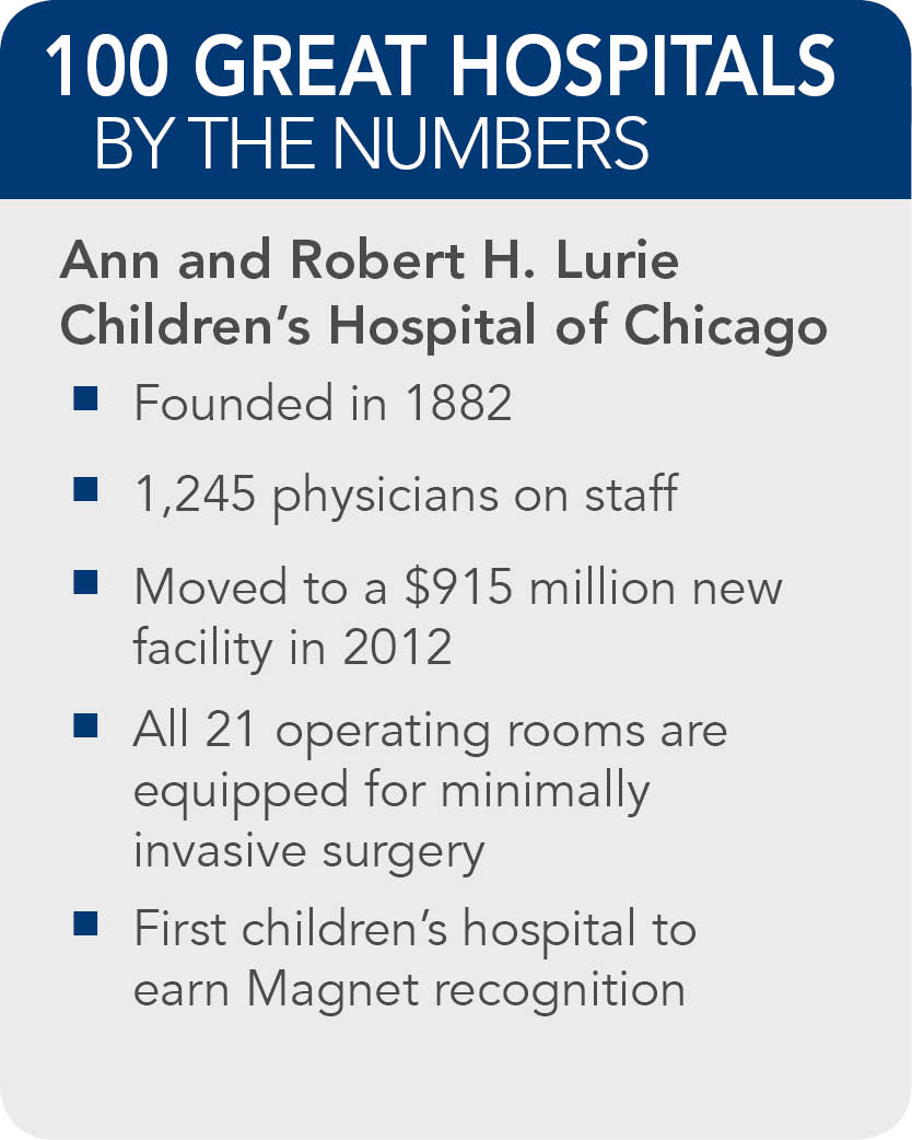Ann-Robert-H.-Lurie-Childrens-Hospital-of-Chicago-Facts