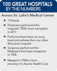 Aurora St. Lukes Medical Center Facts