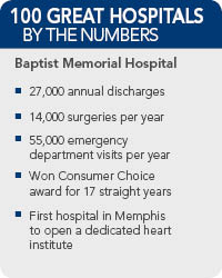 Baptist Memorial Health Care Facts