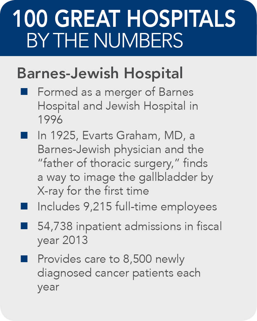 Barnes-Jewish-Hospital-facts