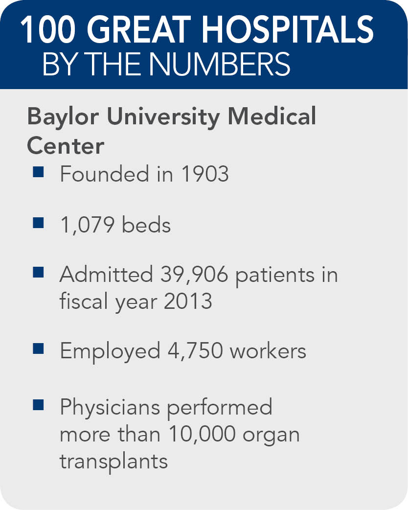 Baylor University Medical Center facts