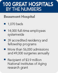 Beaumont Hospital Facts