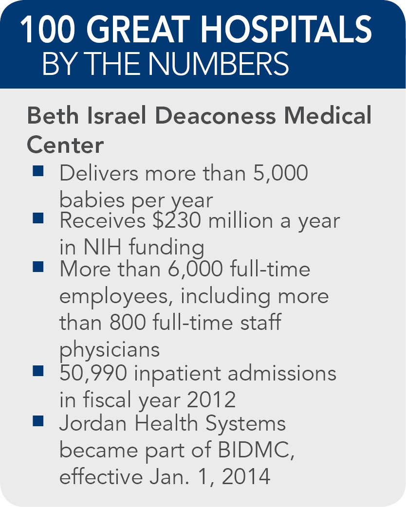 Beth Israel Deaconess Medical Center  facts