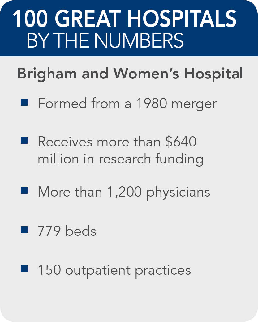 Brigham-and-Womens-Hospital-Boston-facts
