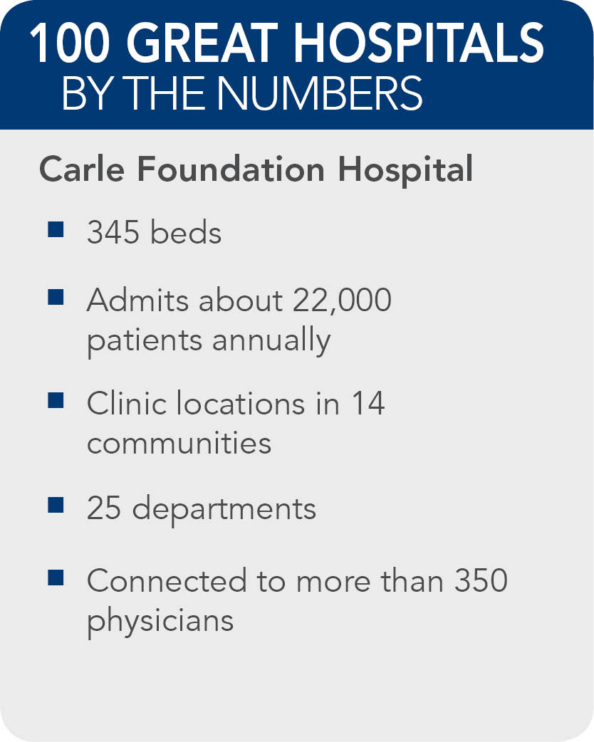 Carle-Foundation-Hospital-Facts