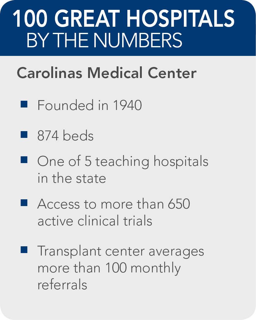 Carolinas-Medical-Center-Facts