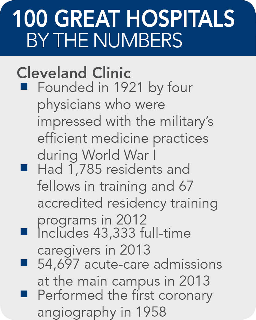 Cleveland-Clinic-facts