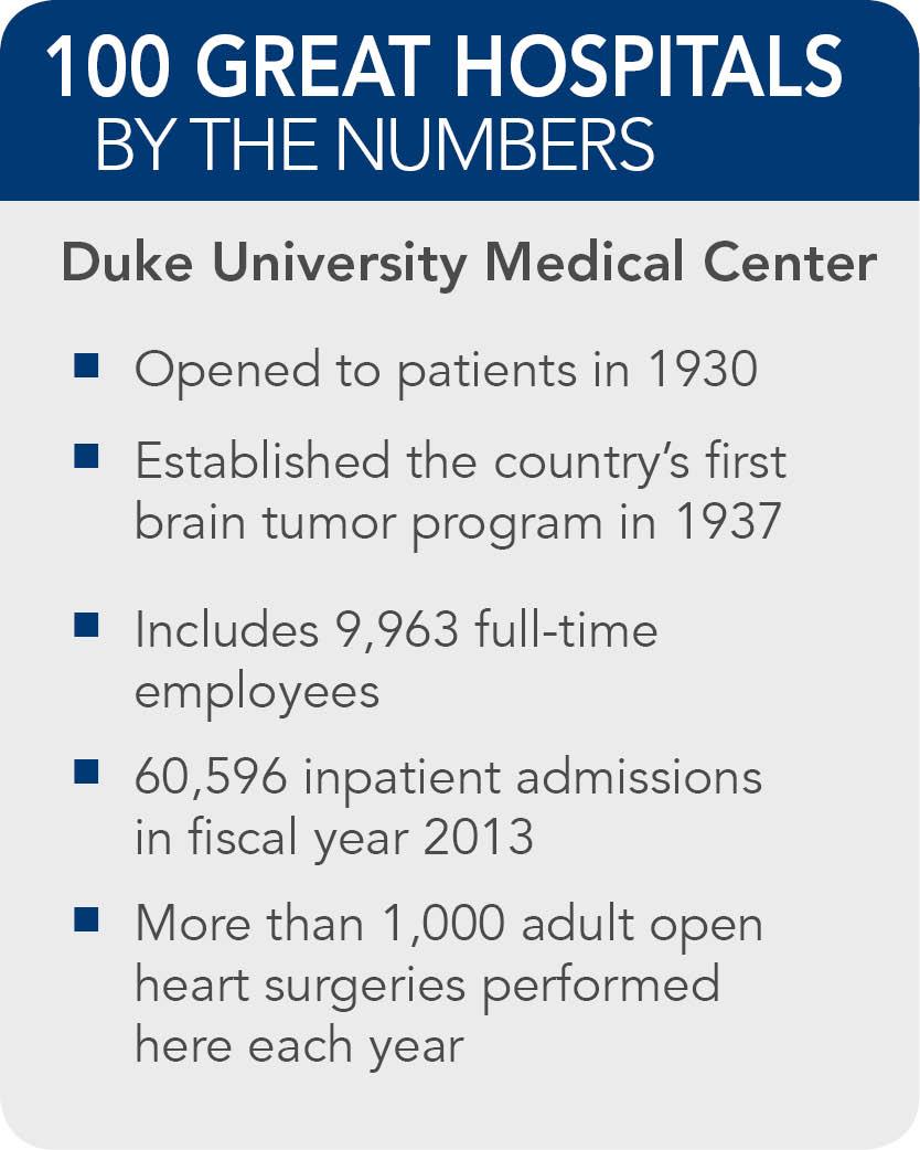 Duke Facts