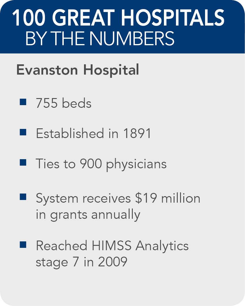 Evanston-Hospital-facts
