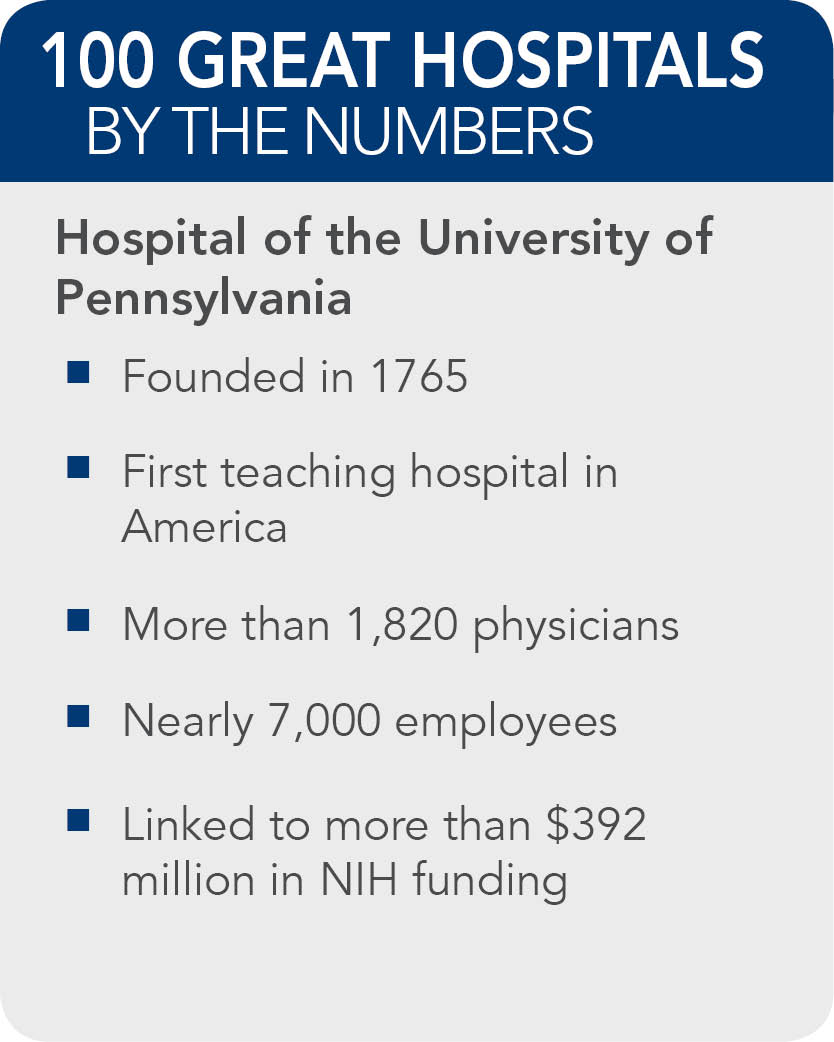 Hospital-of-the-University-of-Pennsylvania-facts