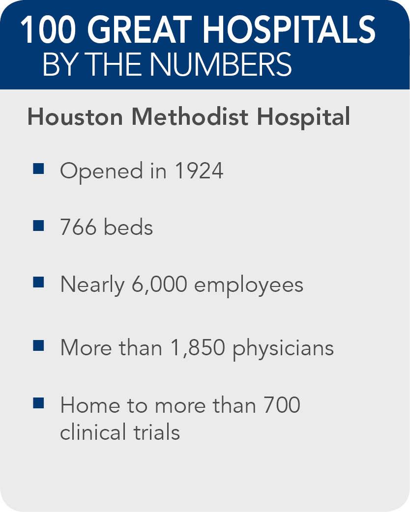 Houston-Methodist-Hospital-facts
